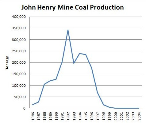 John Henry Mine Production