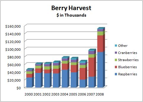 Farm Berry Harvest