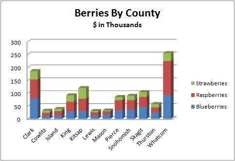 Berries by county
