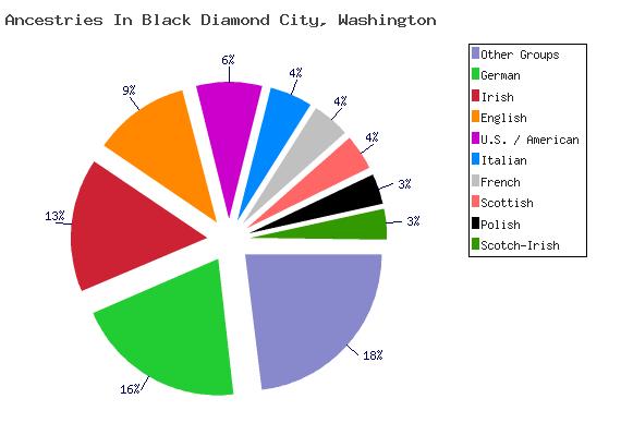Ancestries in black diamond