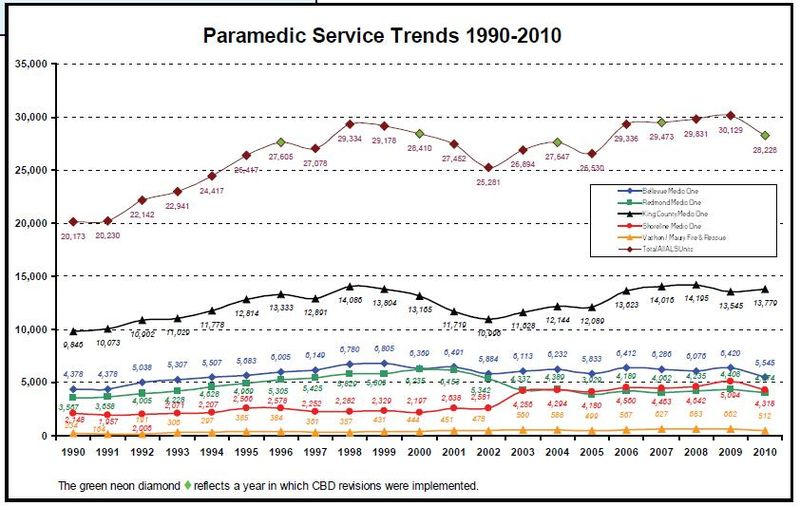 EMS Parametic Service Trends