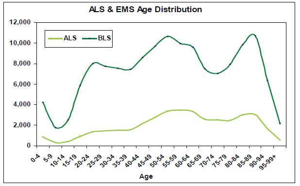 EMS Age Distribution