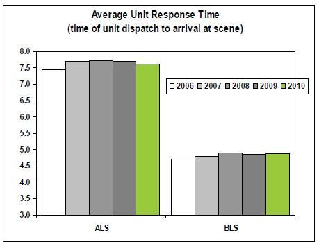 EMS Response Times