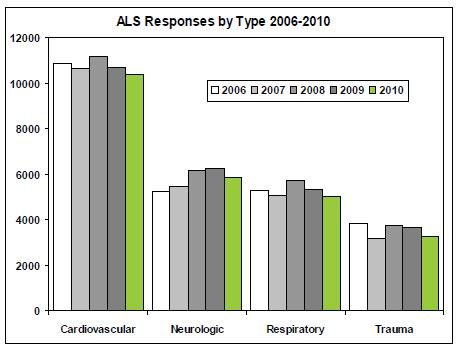 EMS ALS Responses By Type