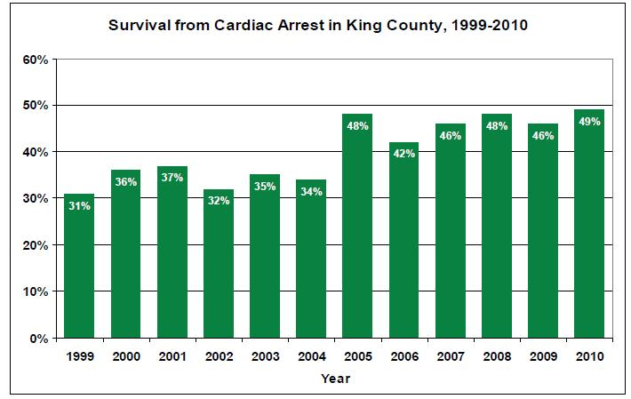 EMS Survival Cardiac Arrest