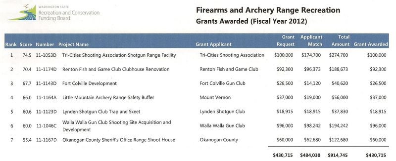 Firearms recreation funding