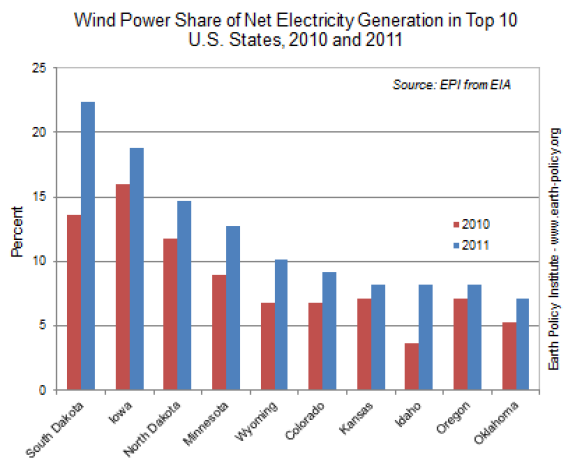 Wind power generation stats