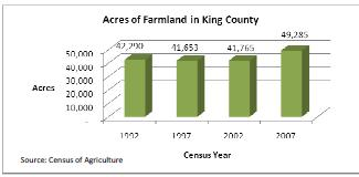 Acres of Ag Land in King County