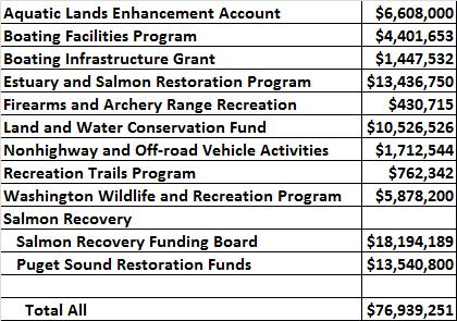 Reccreation and Conservation Office Funding Programs