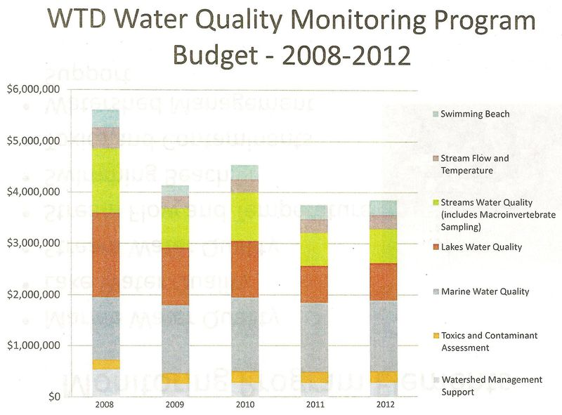 Kc water quality monitoring