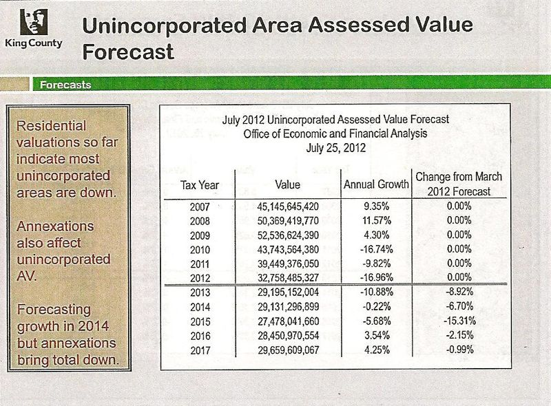 July kc assessed value rural