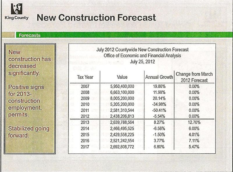 July kc construction forecast