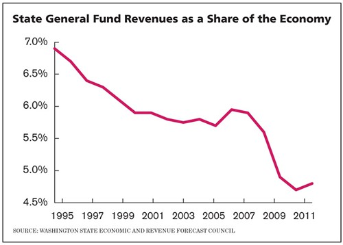 State general fund revenue