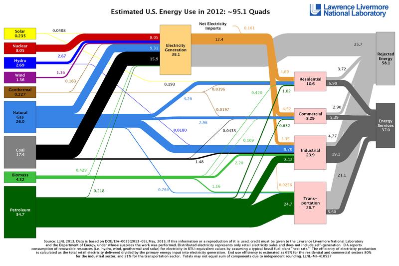 2012new2012newUSEnergy